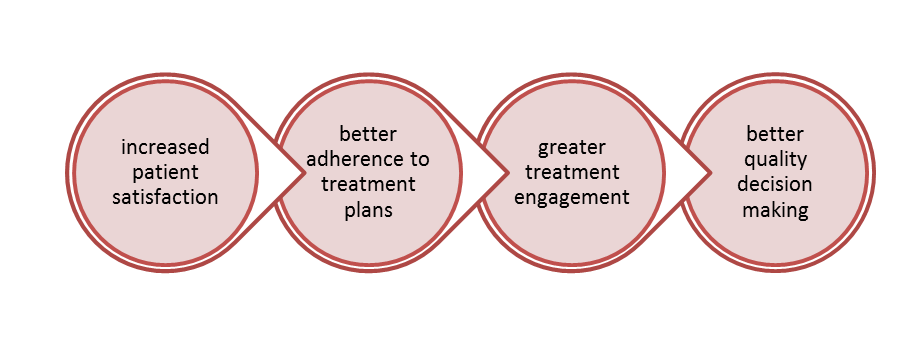 Benefits-Shared-decision-making-tools